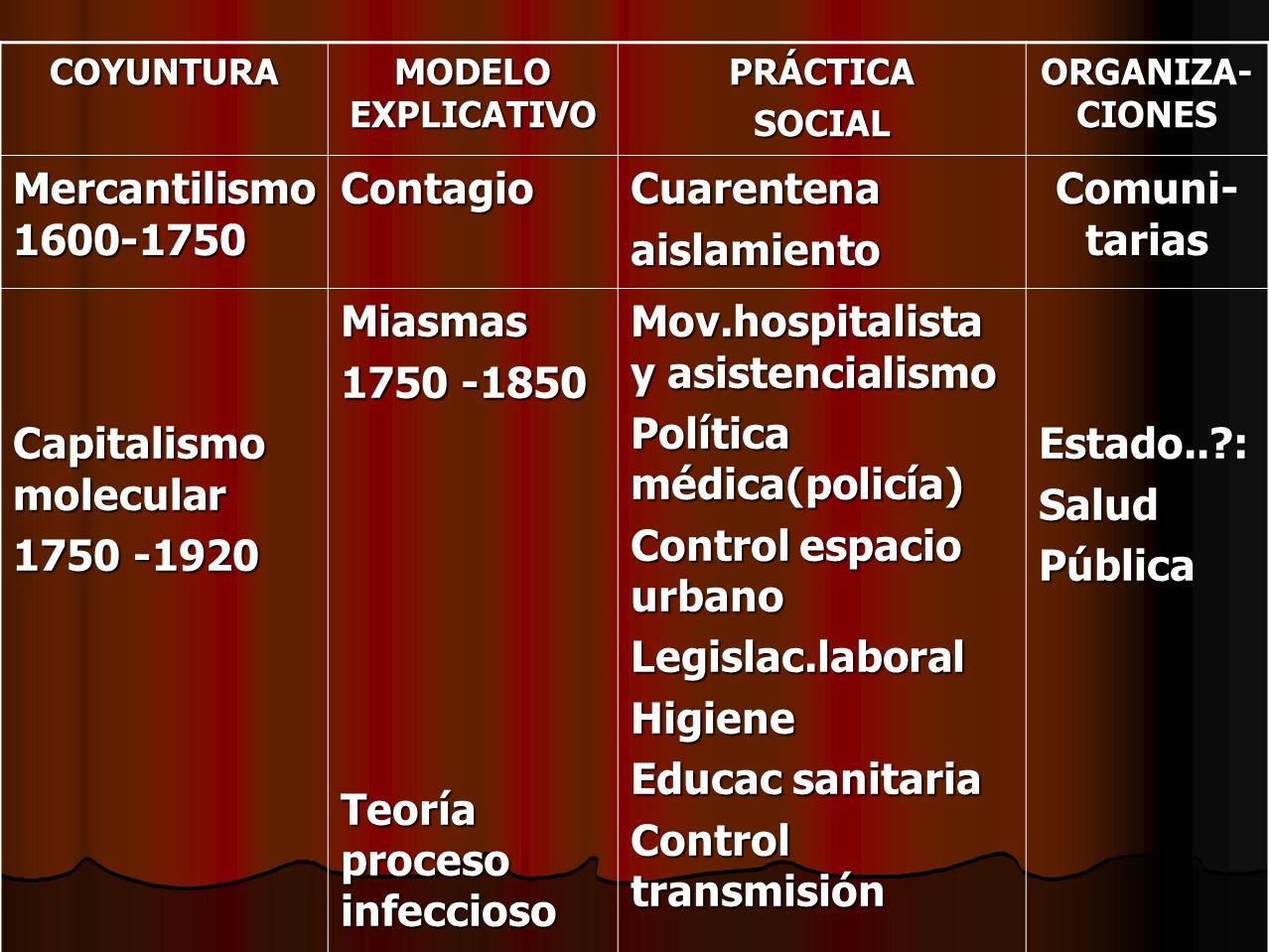 Capitalismo molecular 1750 -1920 Miasmas 1750 -1850