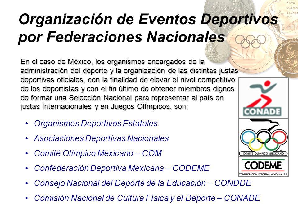 Organización de Eventos Deportivos por Federaciones Nacionales