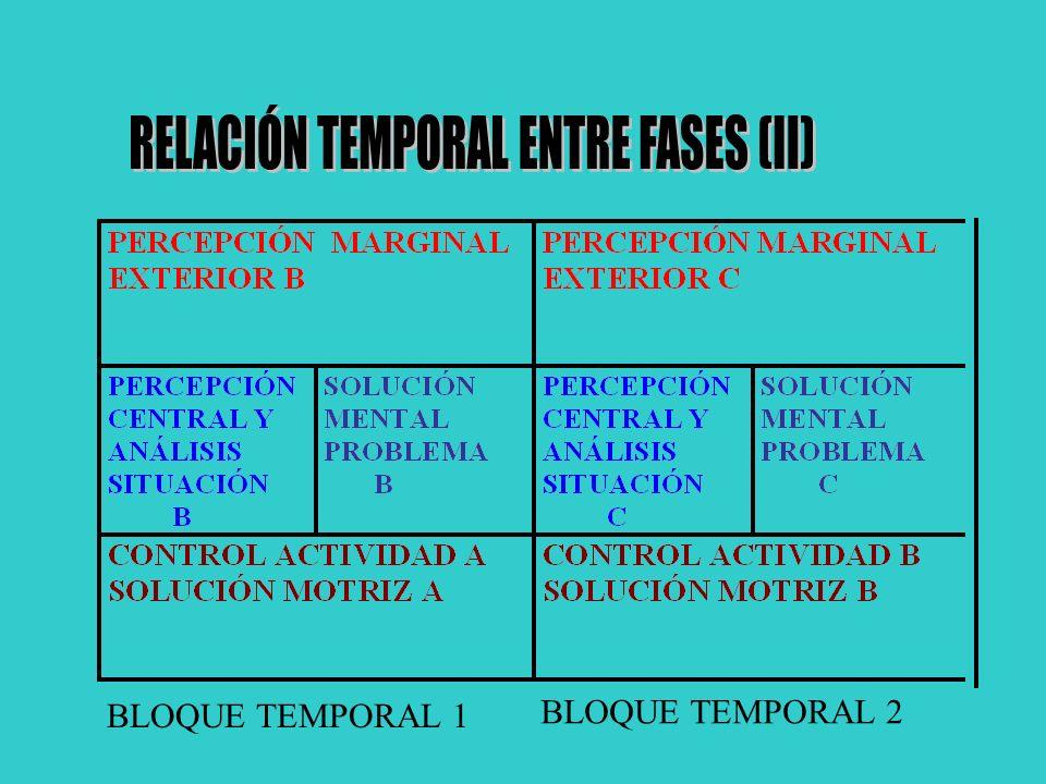 RELACIÓN TEMPORAL ENTRE FASES (II)