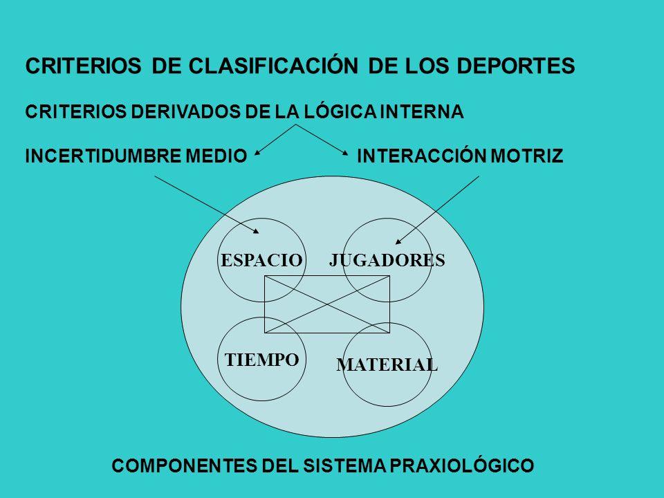 CRITERIOS DE CLASIFICACIÓN DE LOS DEPORTES