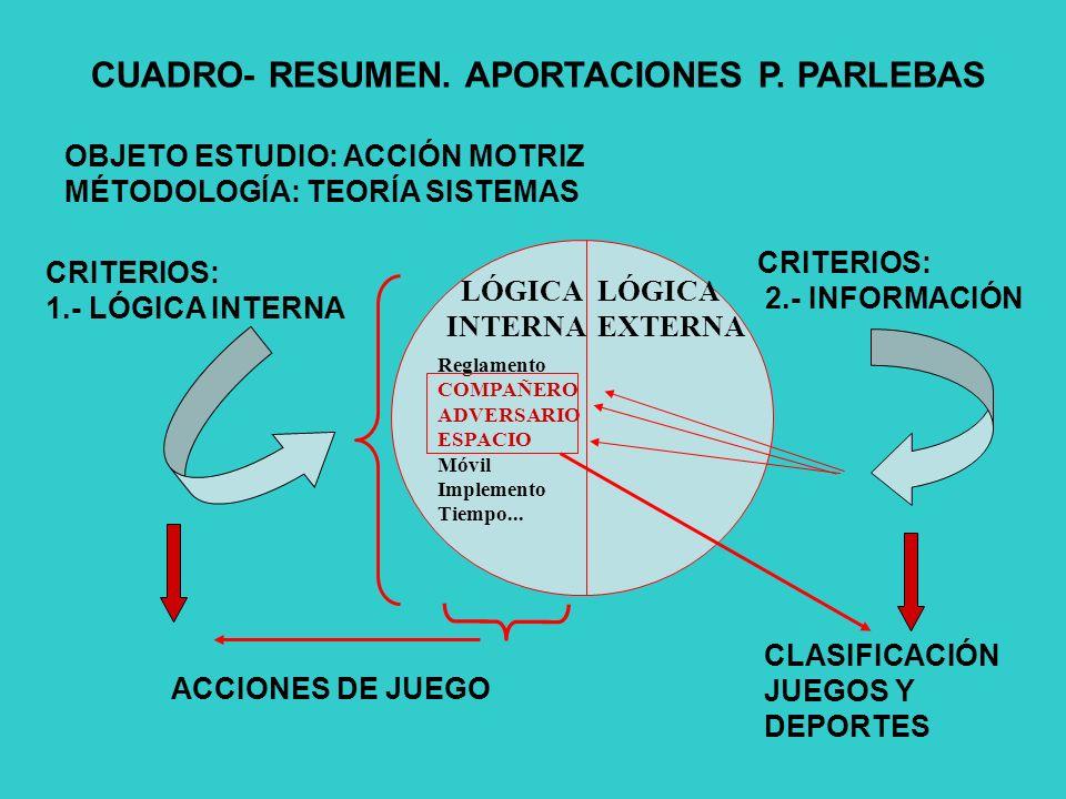 CUADRO- RESUMEN. APORTACIONES P. PARLEBAS