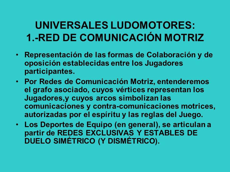 UNIVERSALES LUDOMOTORES: 1.-RED DE COMUNICACIÓN MOTRIZ