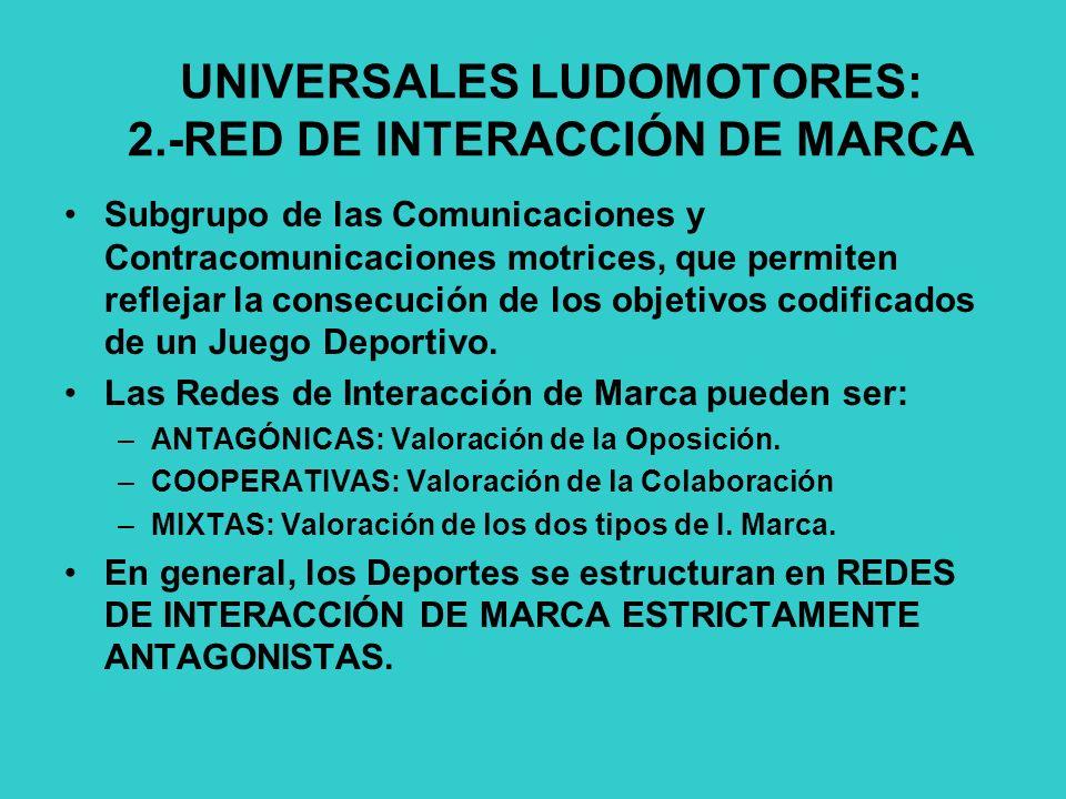 UNIVERSALES LUDOMOTORES: 2.-RED DE INTERACCIÓN DE MARCA