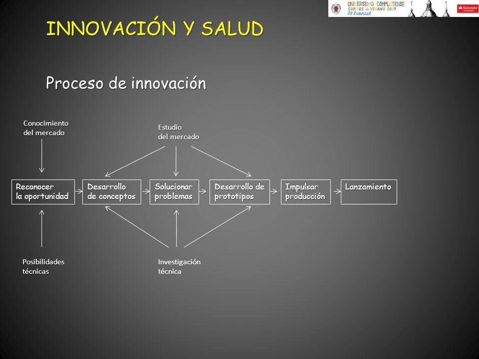 INNOVACIÓN Y SALUD Proceso de innovación Conocimiento del mercado