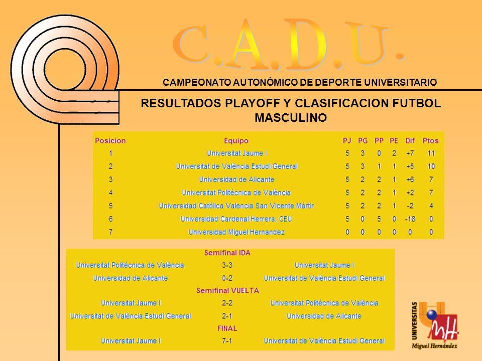 RESULTADOS PLAYOFF Y CLASIFICACION FUTBOL MASCULINO