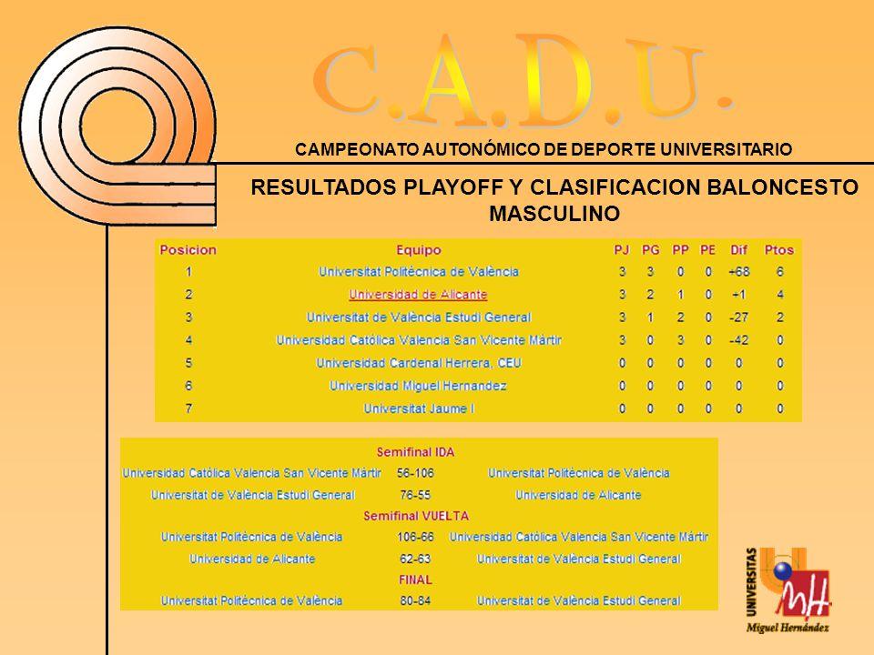 RESULTADOS PLAYOFF Y CLASIFICACION BALONCESTO MASCULINO