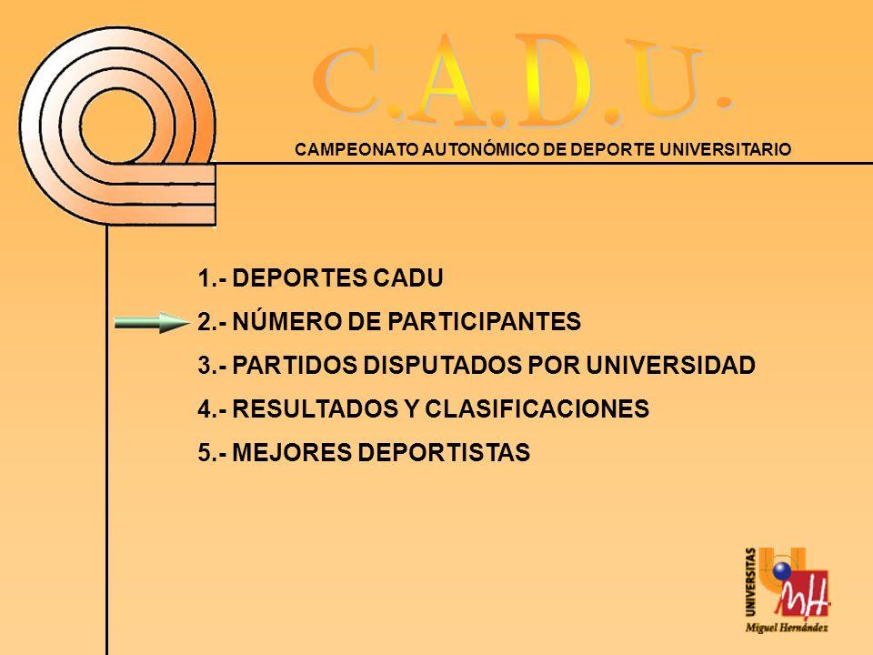 1.- DEPORTES CADU 2.- NÚMERO DE PARTICIPANTES. 3.- PARTIDOS DISPUTADOS POR UNIVERSIDAD. 4.- RESULTADOS Y CLASIFICACIONES.
