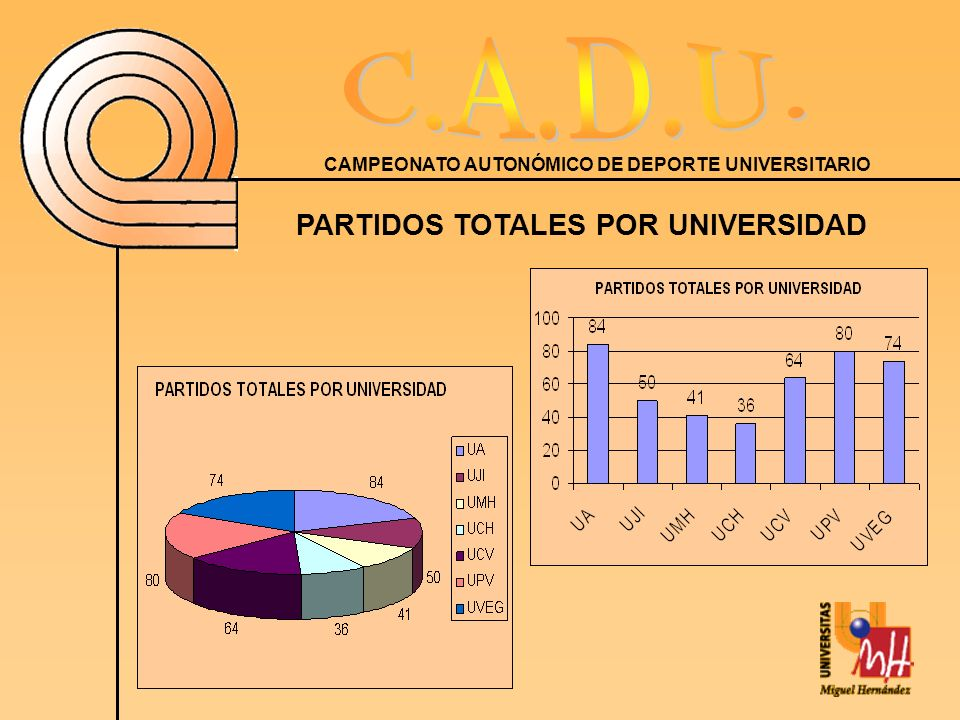 PARTIDOS TOTALES POR UNIVERSIDAD