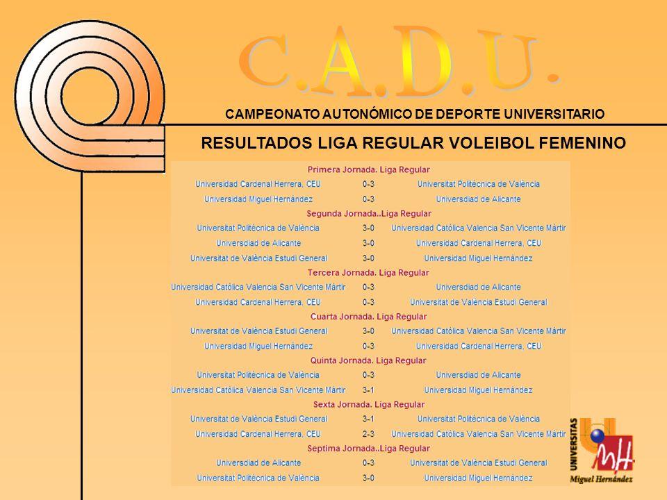 RESULTADOS LIGA REGULAR VOLEIBOL FEMENINO
