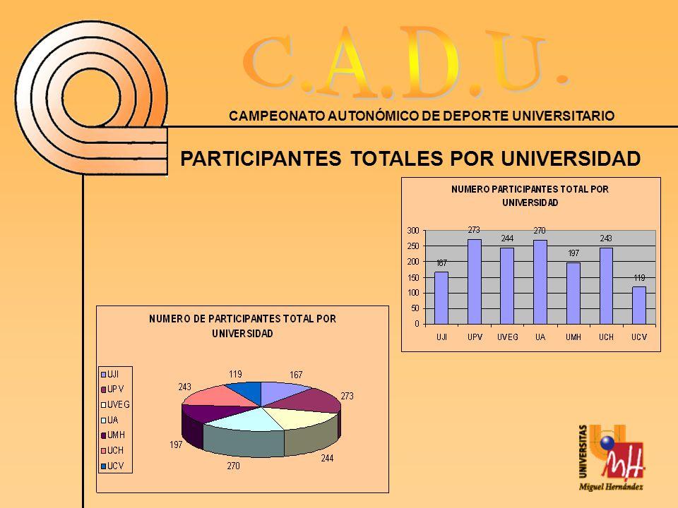 PARTICIPANTES TOTALES POR UNIVERSIDAD