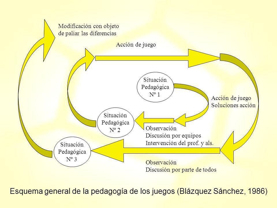 Esquema general de la pedagogía de los juegos (Blázquez Sánchez, 1986)