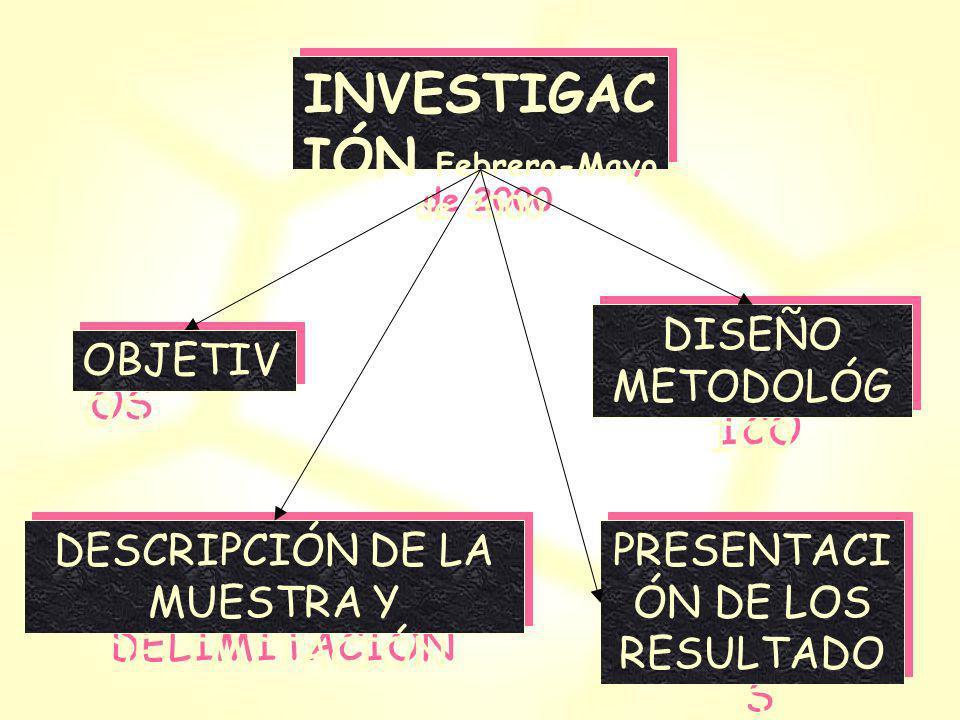 INVESTIGACIÓN Febrero-Mayo de 2000