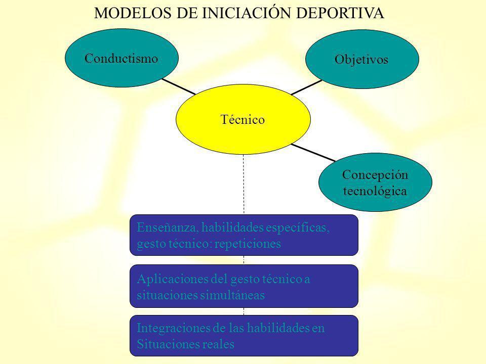 MODELOS DE INICIACIÓN DEPORTIVA