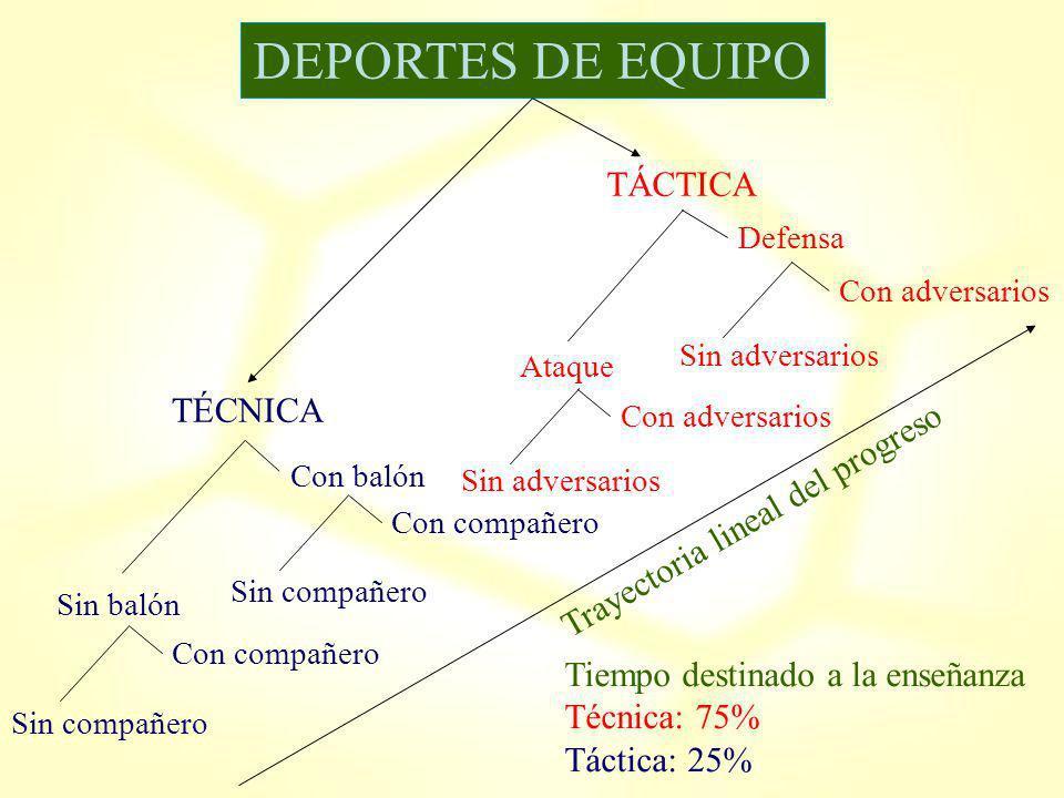 DEPORTES DE EQUIPO TÁCTICA TÉCNICA Trayectoria lineal del progreso