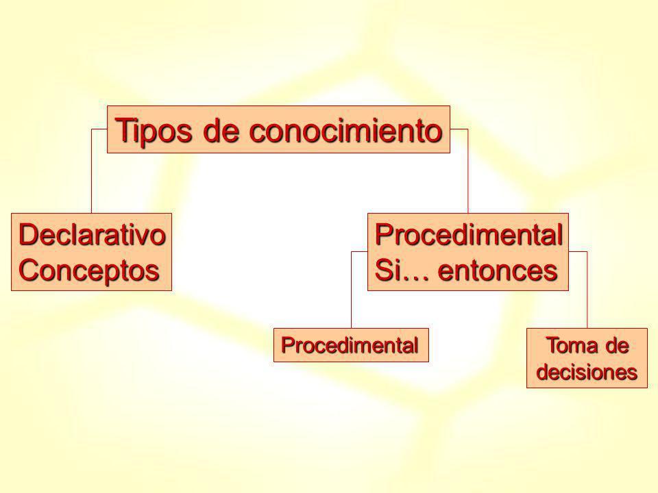 Tipos de conocimiento Declarativo Conceptos Procedimental Si… entonces