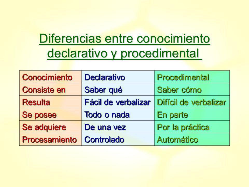Diferencias entre conocimiento declarativo y procedimental