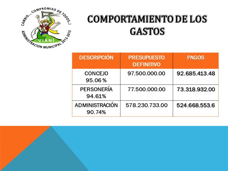 COMPORTAMIENTO DE LOS GASTOS