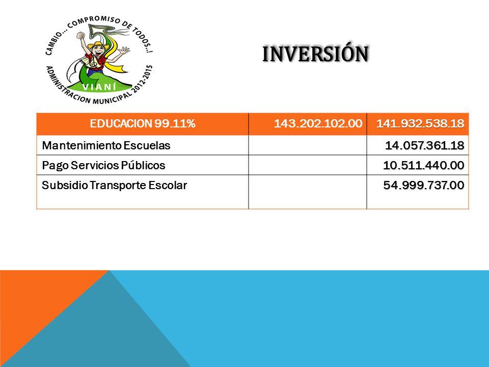 INVERSIÓN EDUCACION 99.11% 143.202.102.00. 141.932.538.18. Mantenimiento Escuelas. 14.057.361.18.