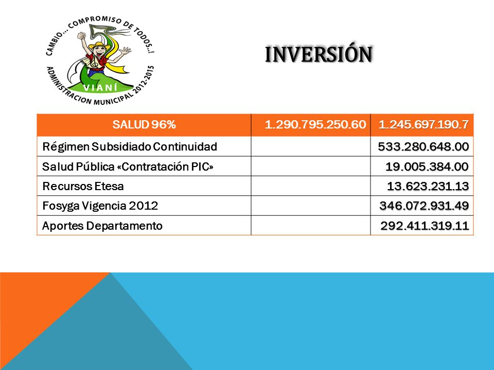 INVERSIÓN SALUD 96% 1.290.795.250.60. 1.245.697.190.7. Régimen Subsidiado Continuidad. 533.280.648.00.