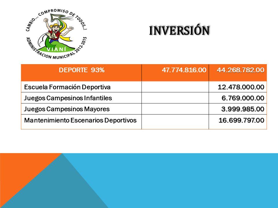INVERSIÓN DEPORTE 93% 47.774.816.00. 44.268.782.00. Escuela Formación Deportiva. 12.478.000.00.