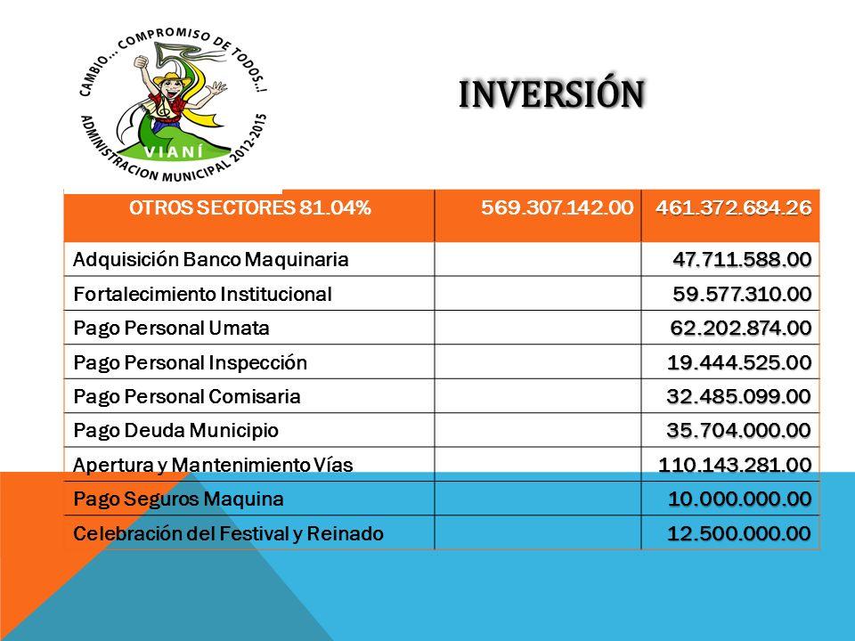 INVERSIÓN OTROS SECTORES 81.04% 569.307.142.00 461.372.684.26