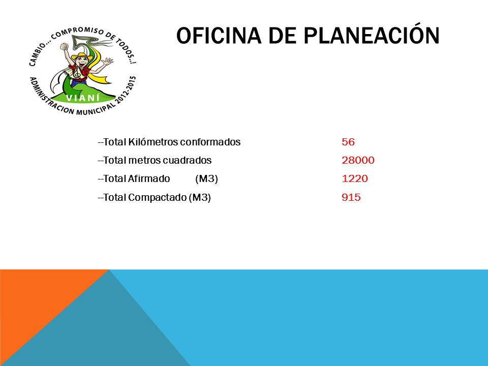 OFICINA DE PLANEACIÓN --Total Kilómetros conformados 56 --Total metros cuadrados 28000 --Total Afirmado (M3) 1220 --Total Compactado (M3) 915