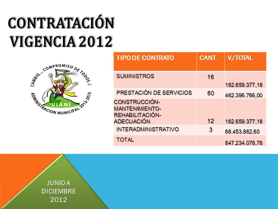 CONTRATACIÓN VIGENCIA 2012