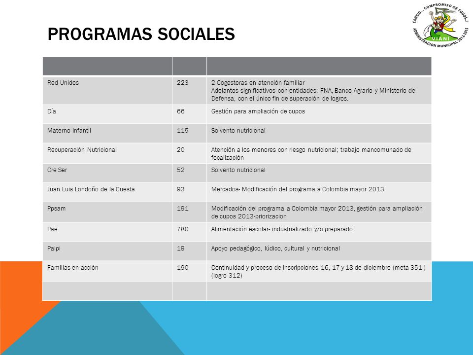 Programas sociales Red Unidos 223 2 Cogestoras en atención familiar