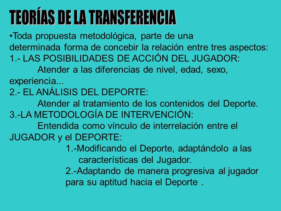 TEORÍAS DE LA TRANSFERENCIA