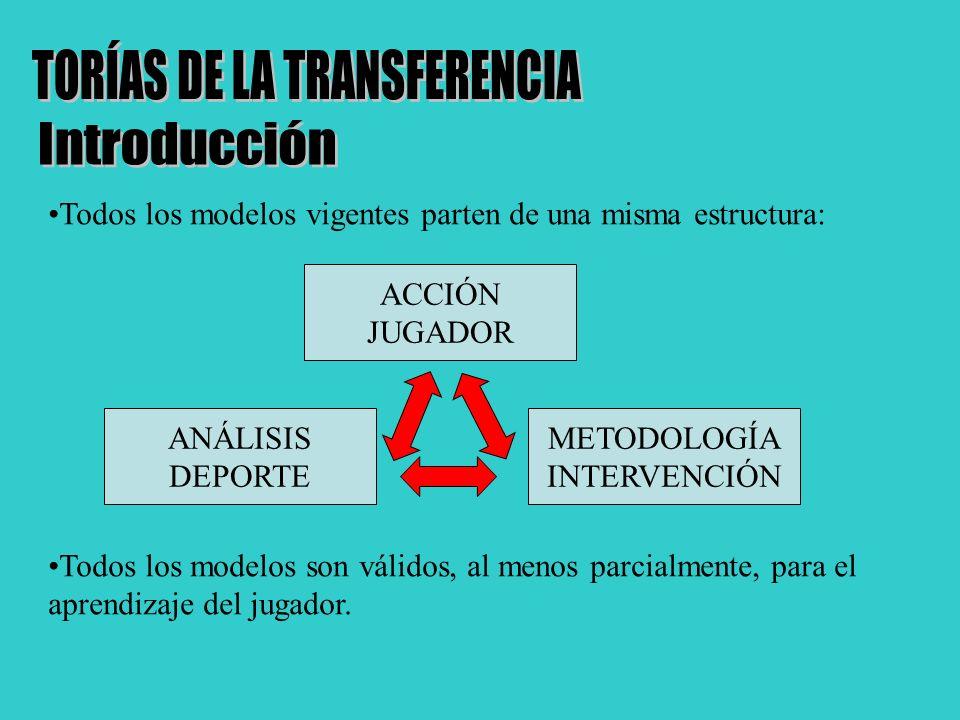 TORÍAS DE LA TRANSFERENCIA