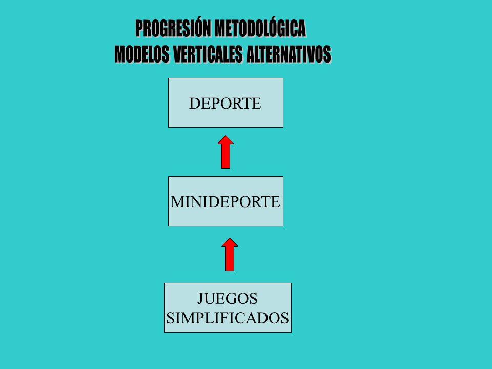 PROGRESIÓN METODOLÓGICA MODELOS VERTICALES ALTERNATIVOS