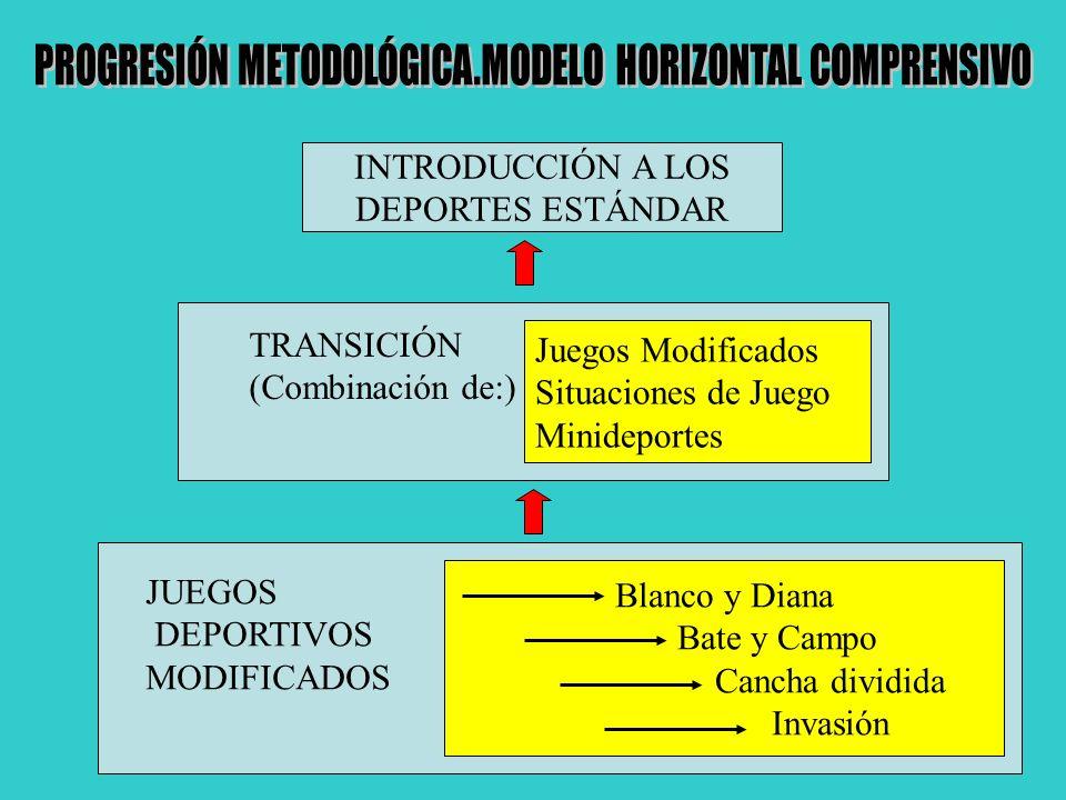 PROGRESIÓN METODOLÓGICA.MODELO HORIZONTAL COMPRENSIVO