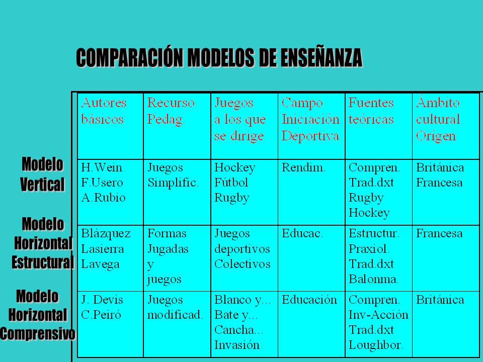 COMPARACIÓN MODELOS DE ENSEÑANZA