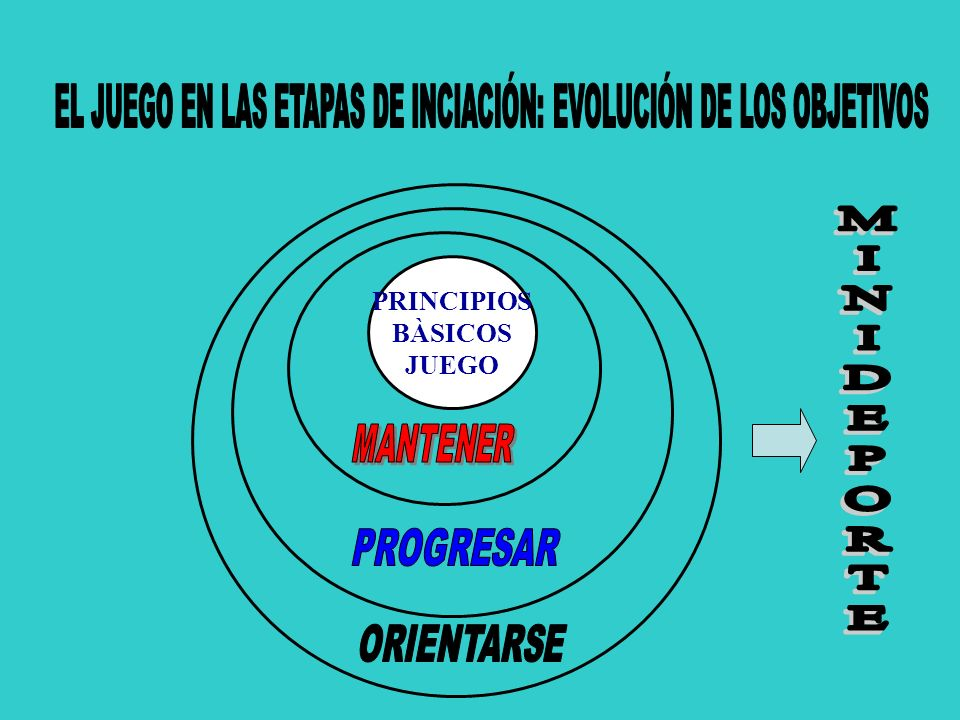 EL JUEGO EN LAS ETAPAS DE INCIACIÓN: EVOLUCIÓN DE LOS OBJETIVOS