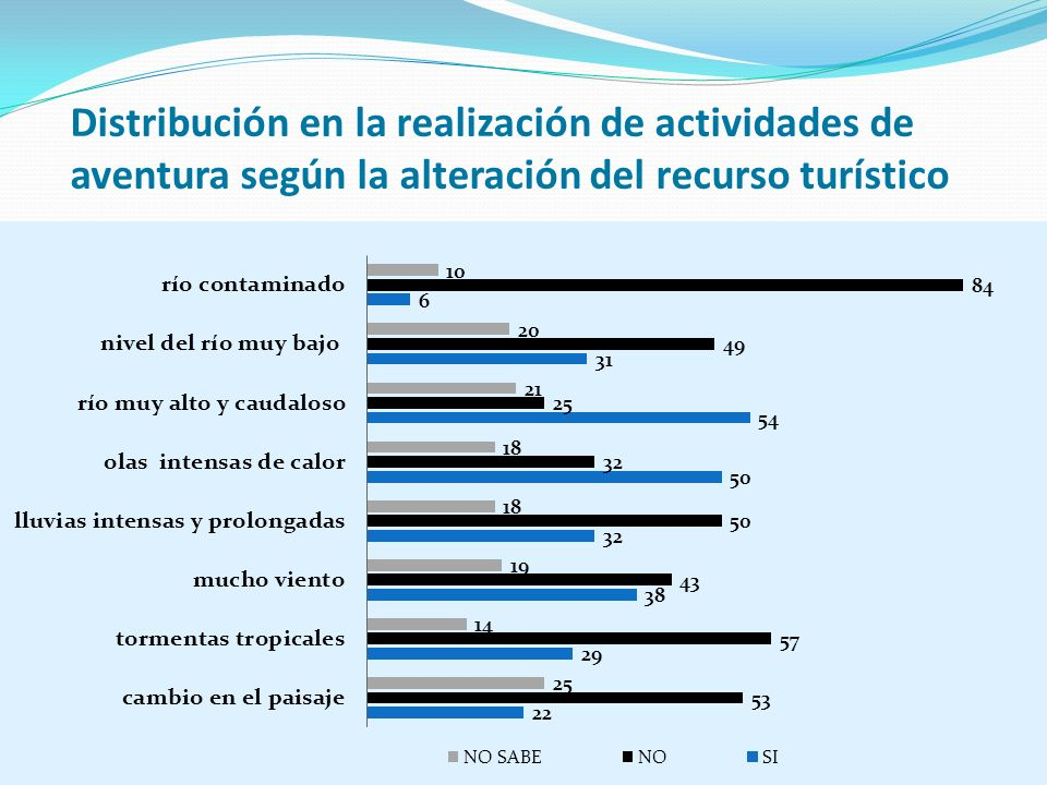 Distribución en la realización de actividades de aventura según la alteración del recurso turístico