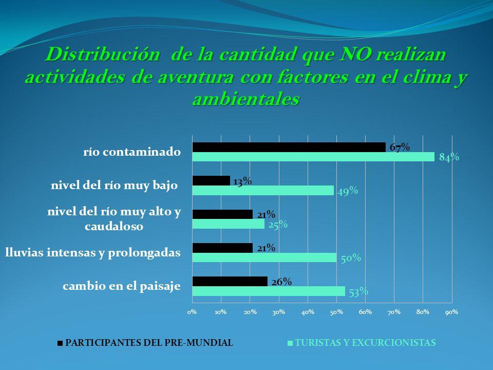 Distribución de la cantidad que NO realizan actividades de aventura con factores en el clima y ambientales