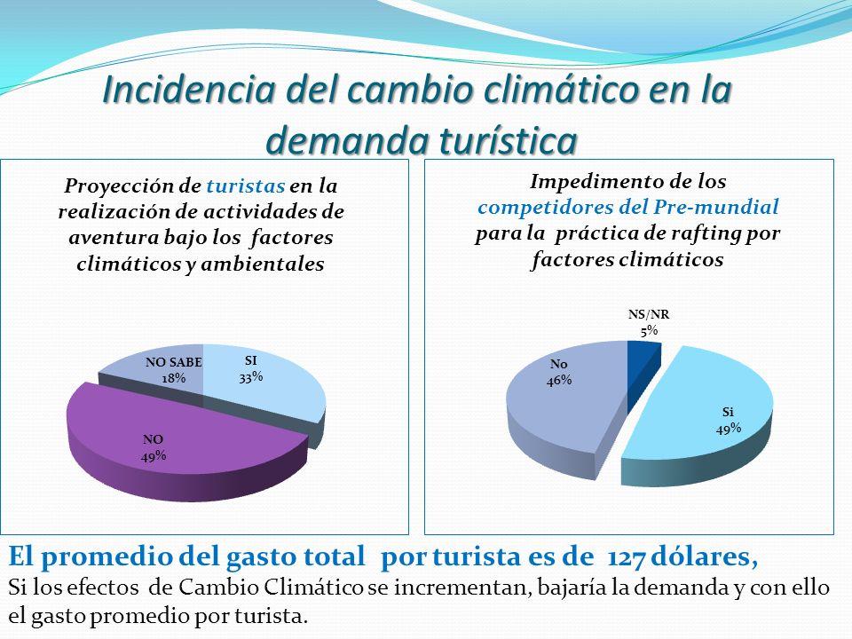Incidencia del cambio climático en la demanda turística