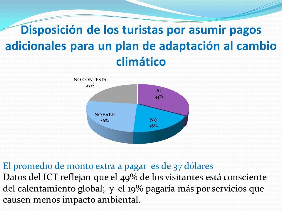 Disposición de los turistas por asumir pagos adicionales para un plan de adaptación al cambio climático