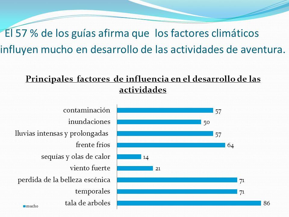 Principales factores de influencia en el desarrollo de las actividades