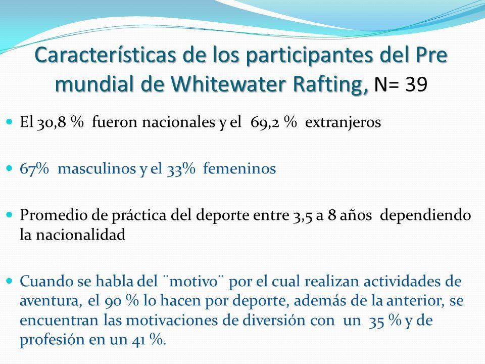 Características de los participantes del Pre mundial de Whitewater Rafting, N= 39
