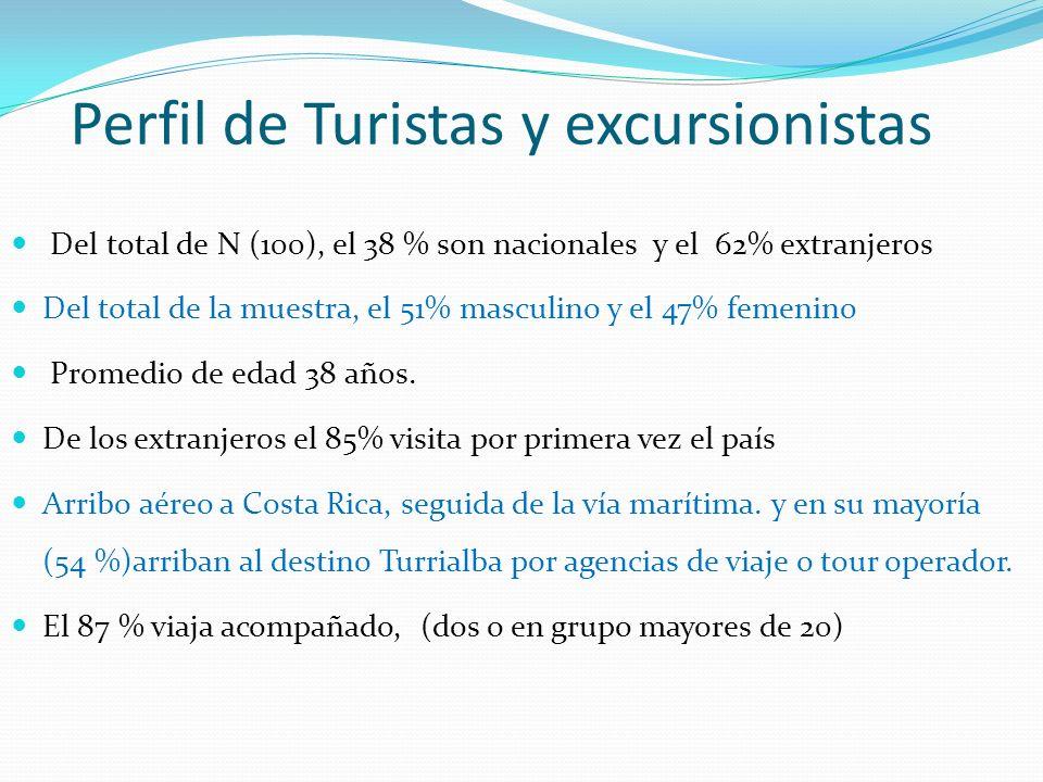 Perfil de Turistas y excursionistas