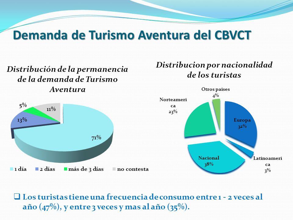 Demanda de Turismo Aventura del CBVCT