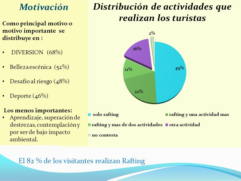Motivación El 82 % de los visitantes realizan Rafting