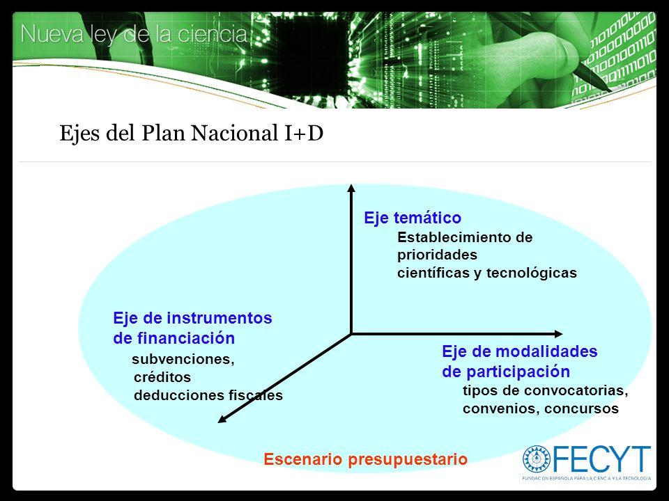 Ejes del Plan Nacional I+D
