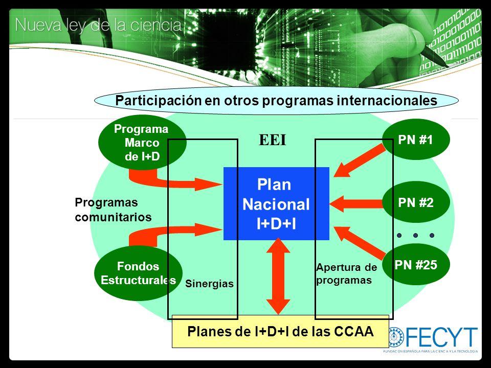 EEI Plan Nacional I+D+I