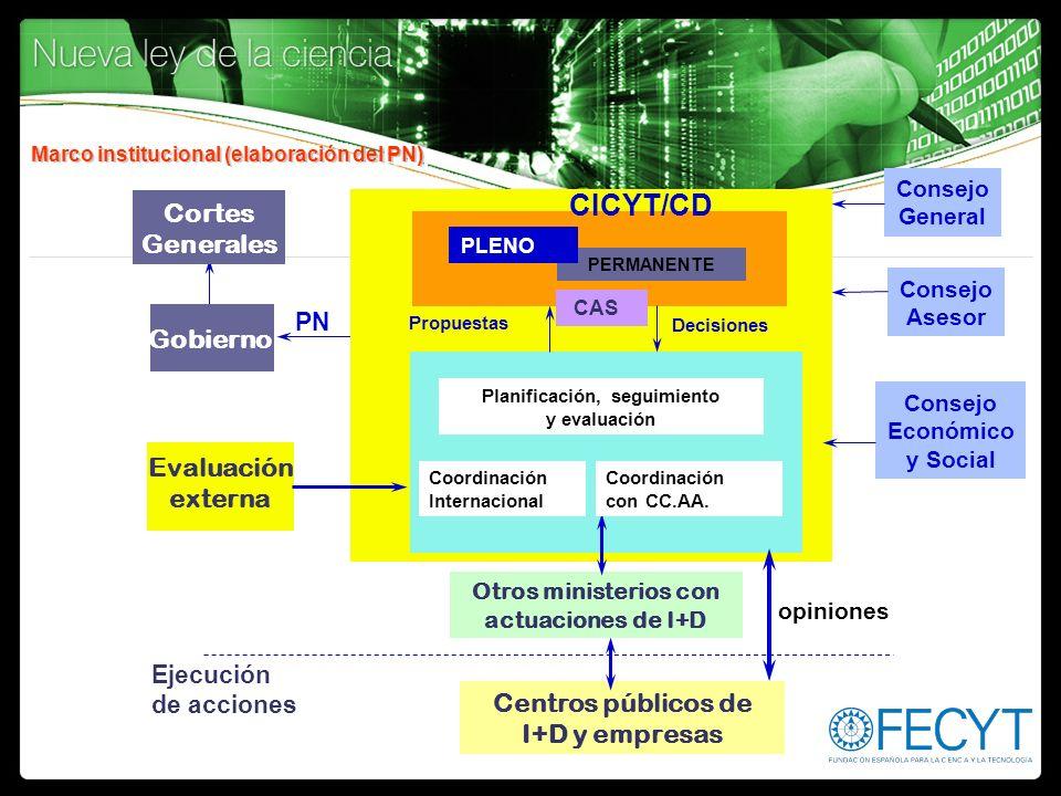 Marco institucional (elaboración del PN)