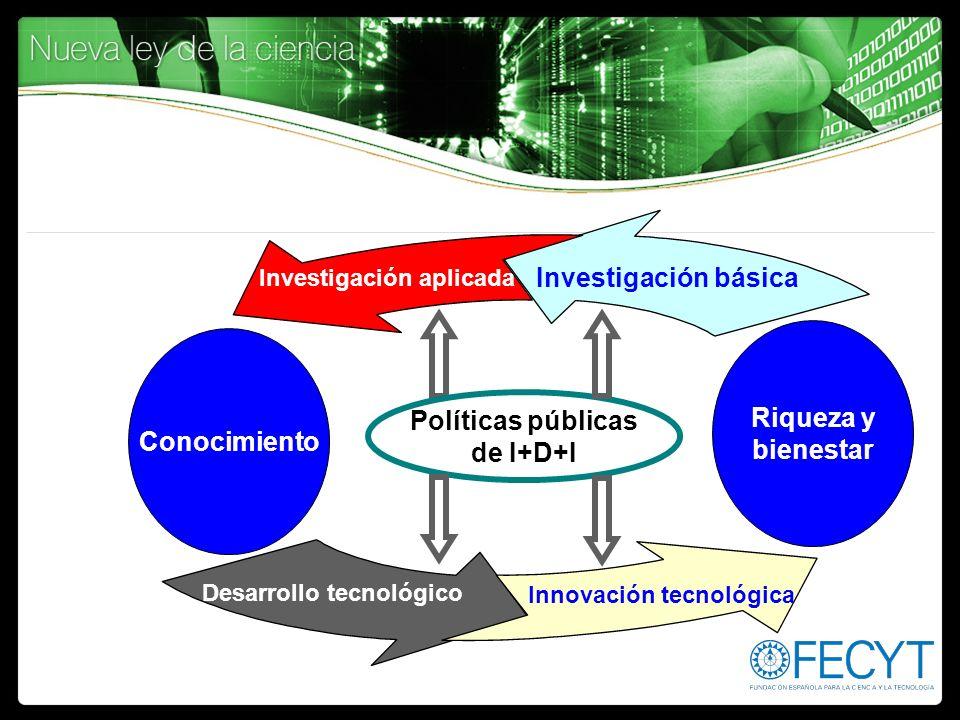 Investigación aplicada Desarrollo tecnológico Innovación tecnológica