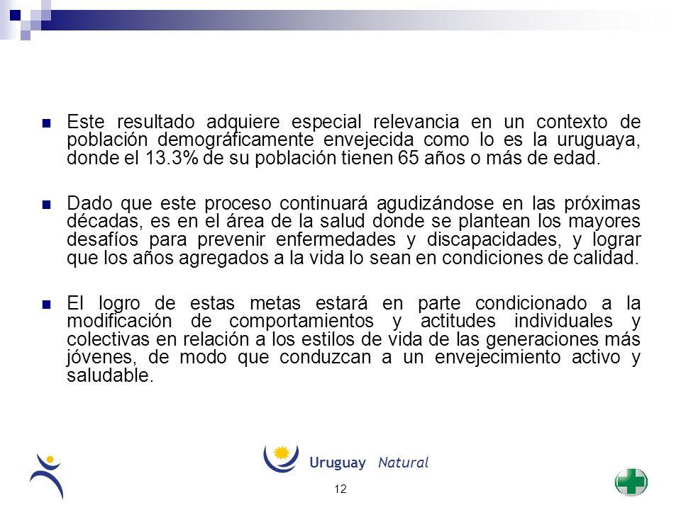 Este resultado adquiere especial relevancia en un contexto de población demográficamente envejecida como lo es la uruguaya, donde el 13.3% de su población tienen 65 años o más de edad.