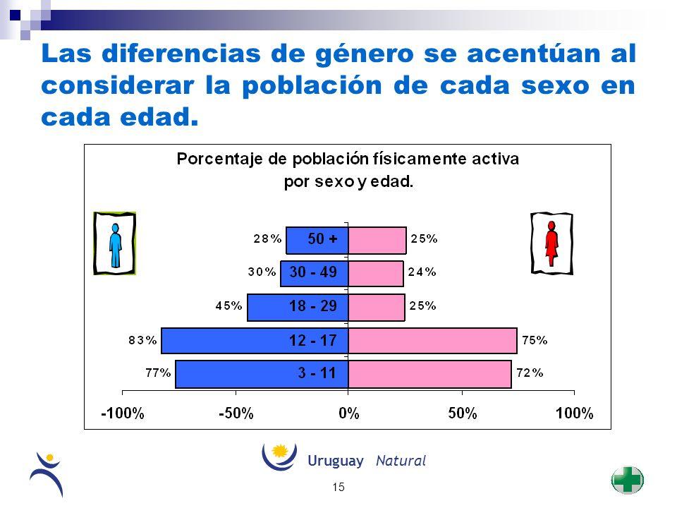 Las diferencias de género se acentúan al considerar la población de cada sexo en cada edad.