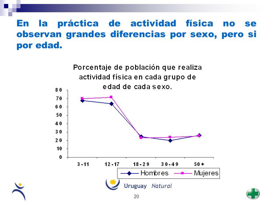 En la práctica de actividad física no se observan grandes diferencias por sexo, pero si por edad.